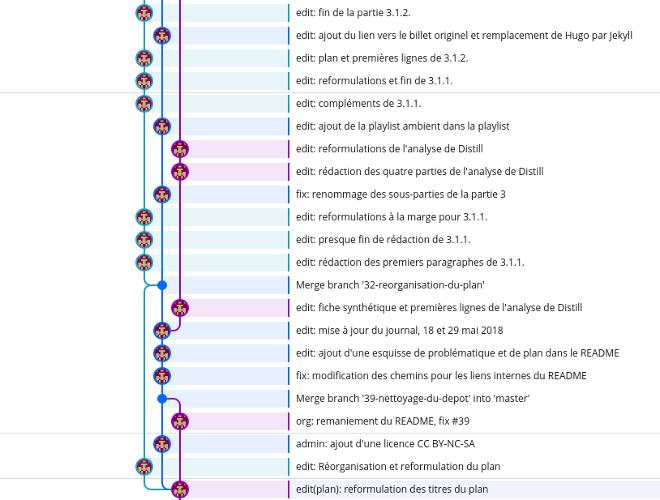 Figure 3.5. Visualisation d'un arbre Git, il s'agit de l'arbre du dépôt Git de ce mémoire.
